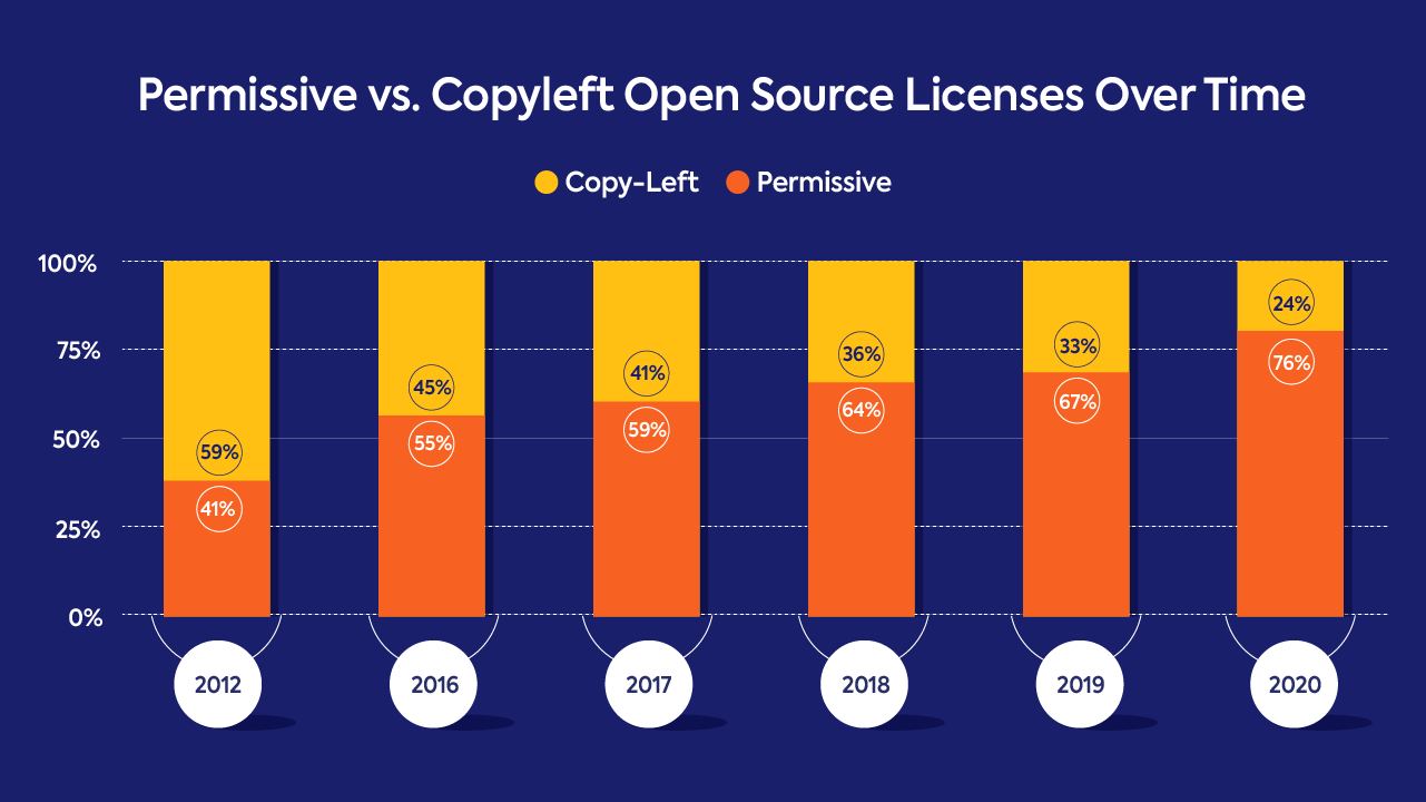 Permissive vs. copyleft open source licenses over time