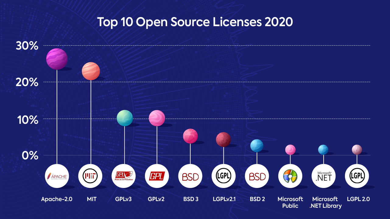 Top open source licenses 2020