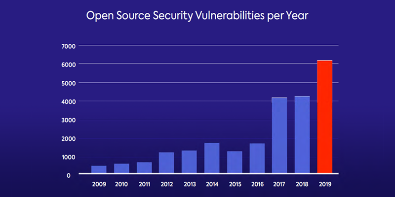 open source vulnerabilities per year