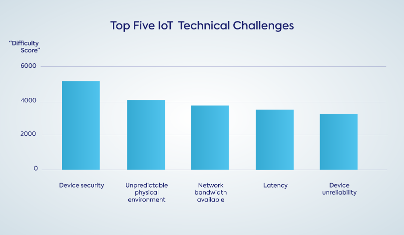 Top Five Internet of Things (IoT) Technical Challenges