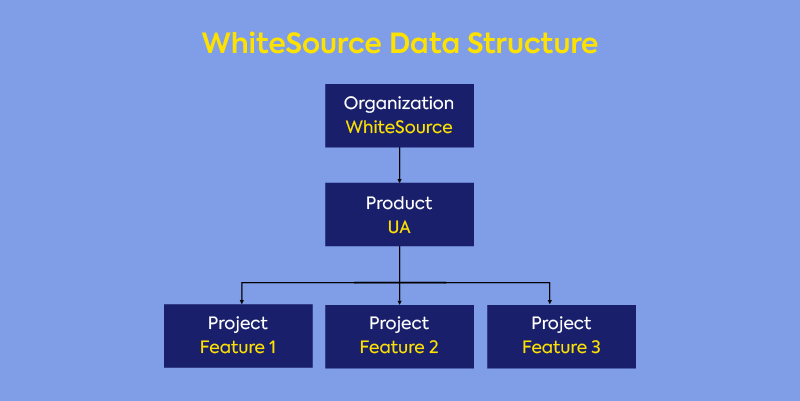 WhiteSource Software Unified Agent data structure