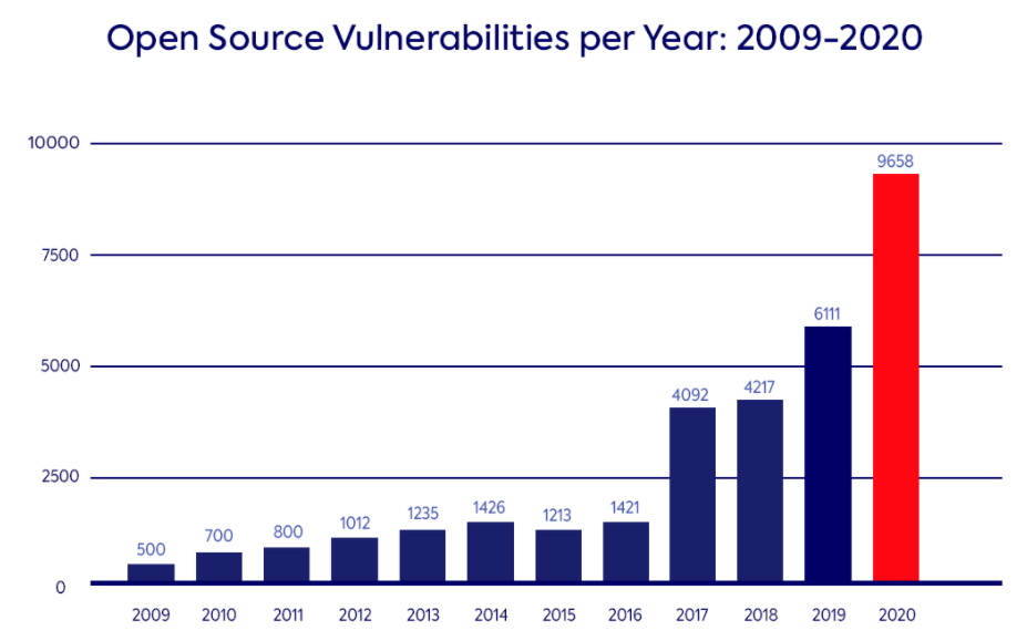 Open Source Vulnerabilities per Year: 2009-2020
