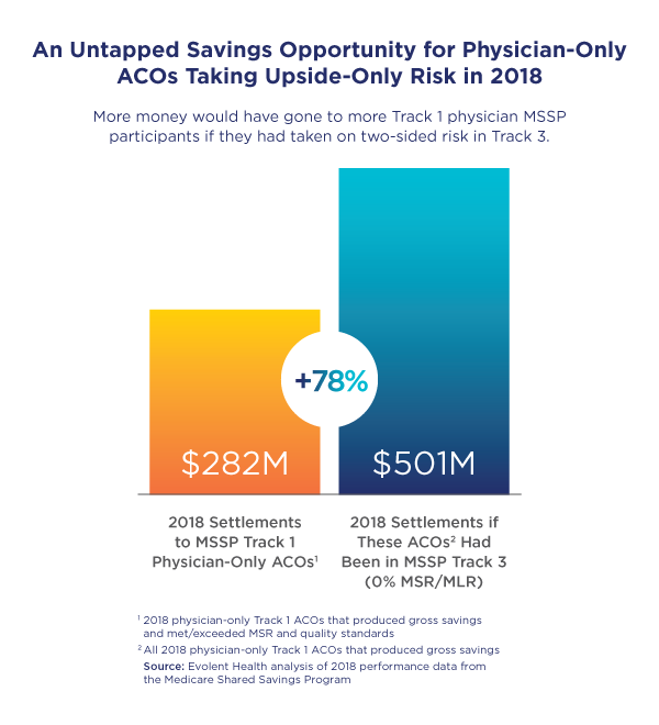 Chart: Untapped Savings Opportunity for Physician-Only ACOs Taking Upside-Only Risk