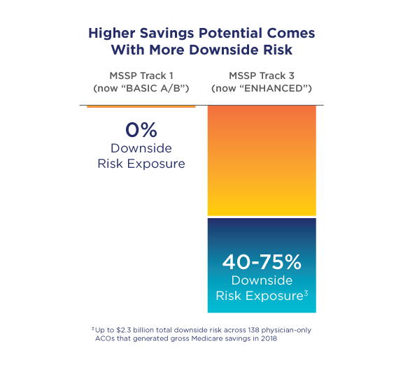 Chart: Higher Savings Potential Comes with More Downside Risk