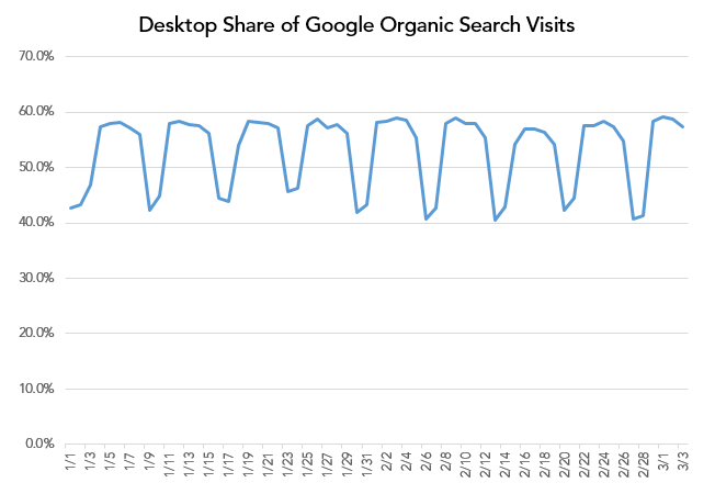 Desktop Share of Google Organic Search Visits