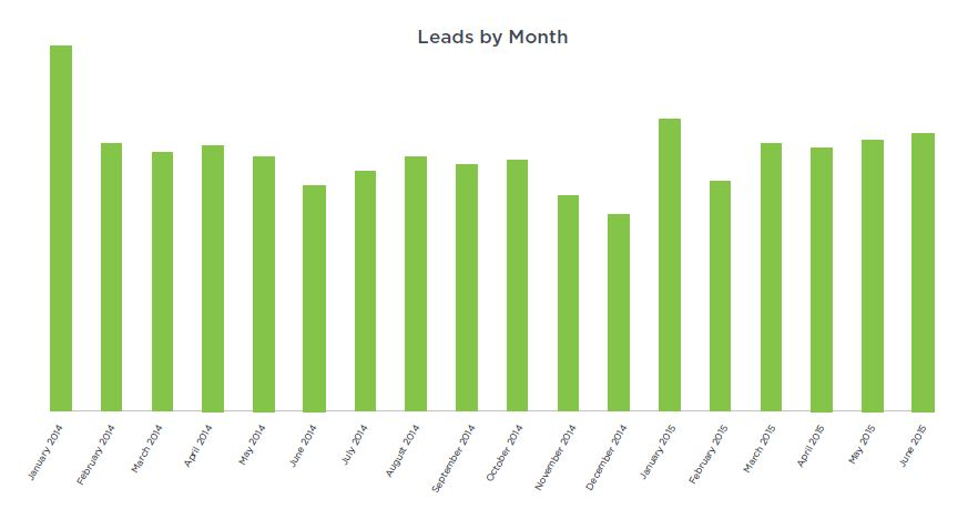 Paid Search Leads by Month - Jan 2014-Jun 2015