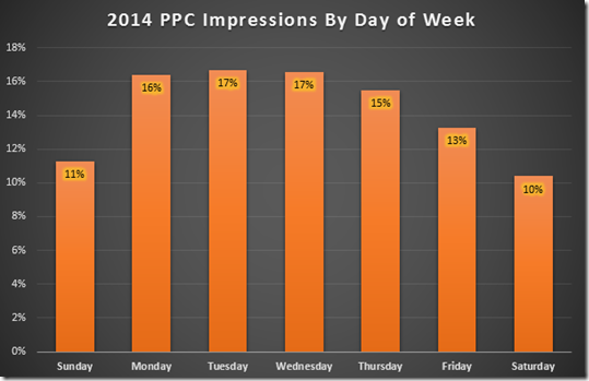 Higher Ed PPC Impression Volume by Day - 2014