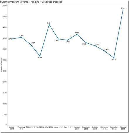Nursing Program Volume Trending - Graduate Degrees
