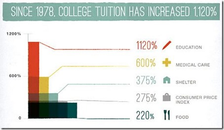 Since 1978 College Tuition Has Increased 1120%