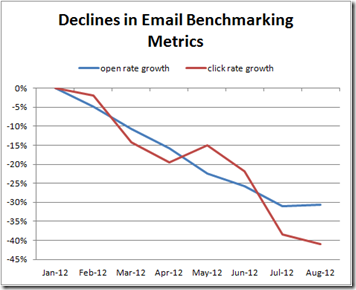 Declines in Email Benchmarking Metrics