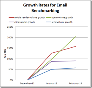 Growth Rates for Email Benchmarking