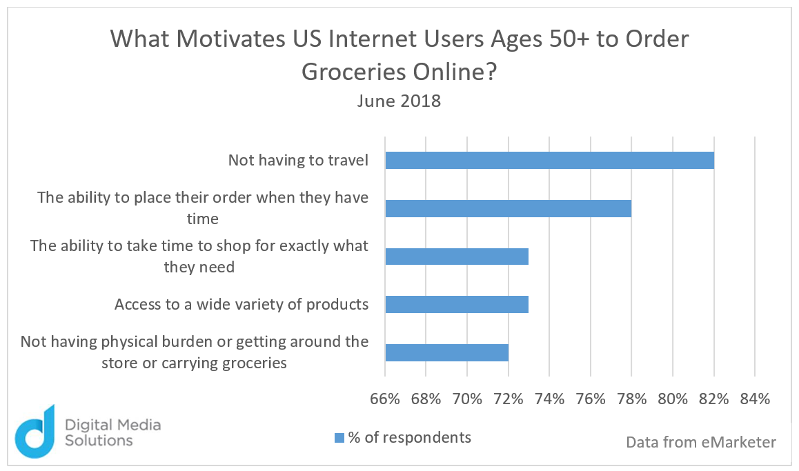Senior Citizen Day: Marketing to our Grandparents What Motivates US Internet Users Ages 50+ to Order Groceries Online Chart Digital Media Solutions