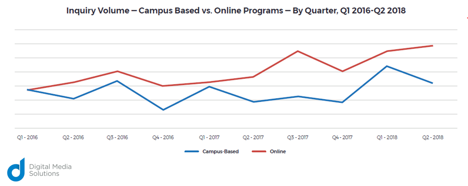 Inquiry Volume Campus Based vs. Online Programs By Quarter Q1 2016 Q2 2018 Digital Media Solutions Chart