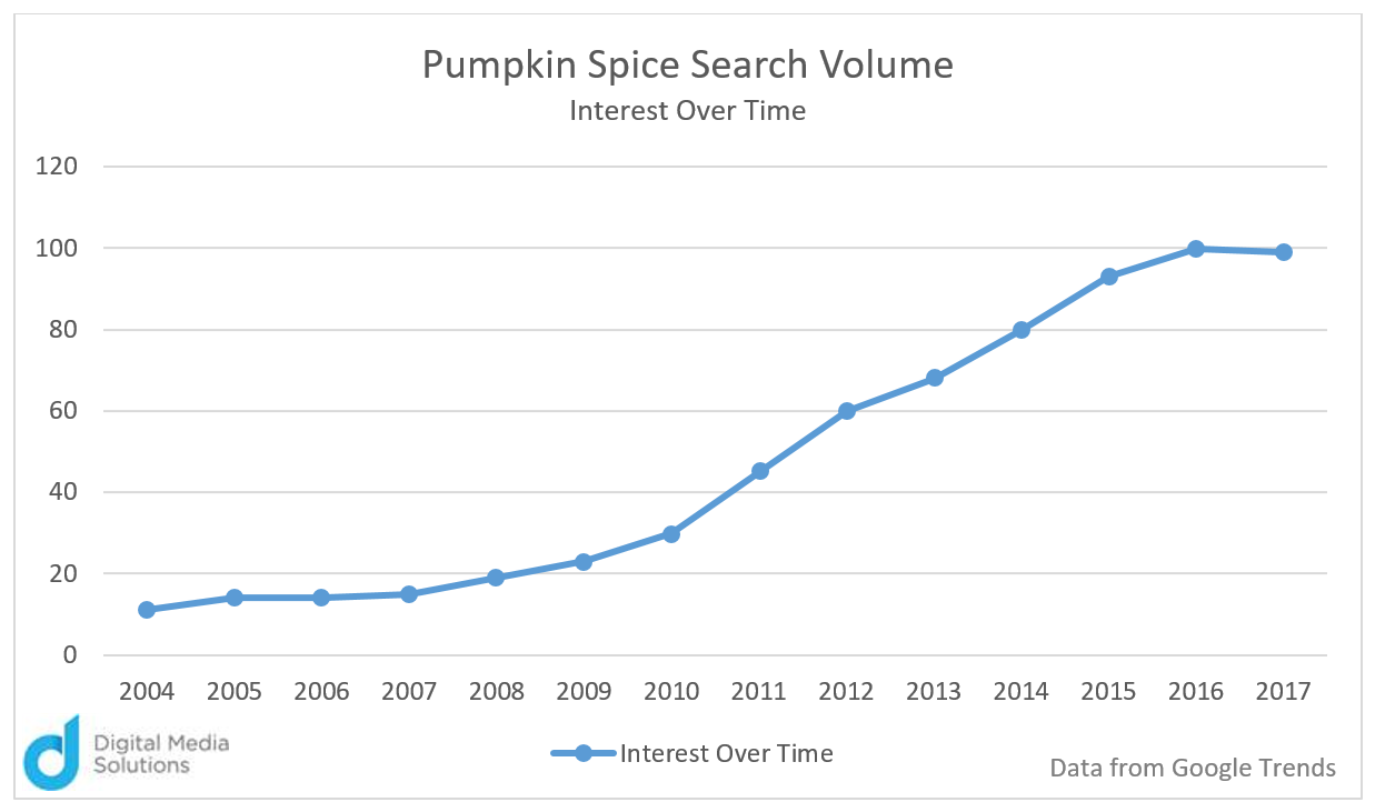 Pumpkin Spice Search Volume How Pumpkin Spice Lattes Won the Fall Market