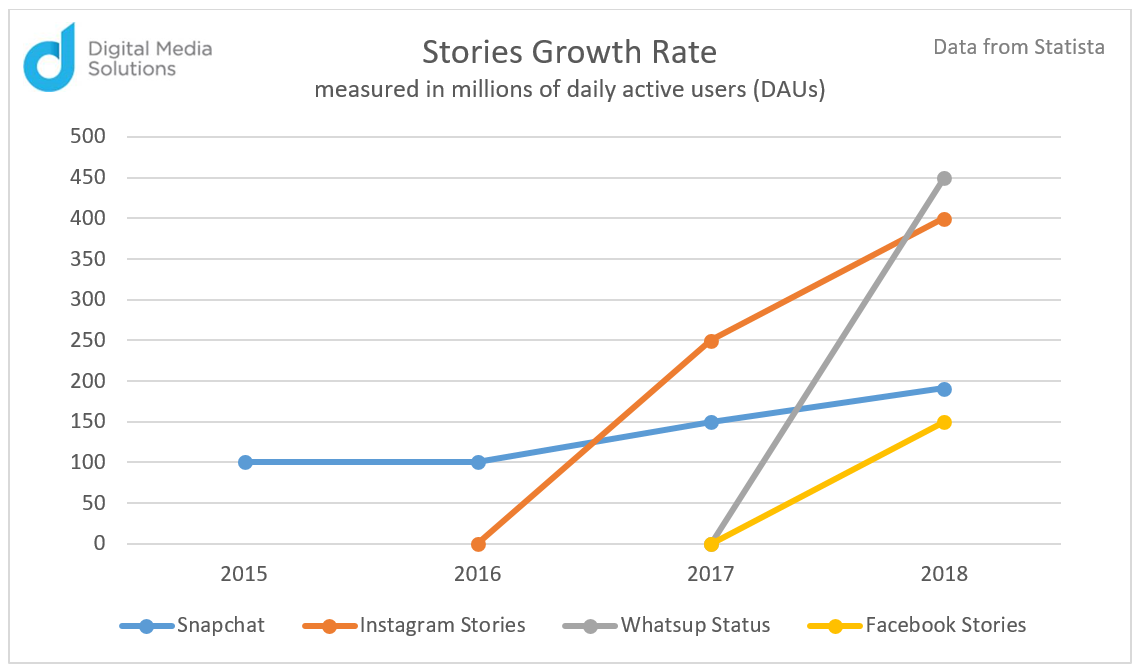Stories Growth Rate Measured in Millions of Daily Active Users (DAUs) data from Statista Digital Media Solutions Chart
