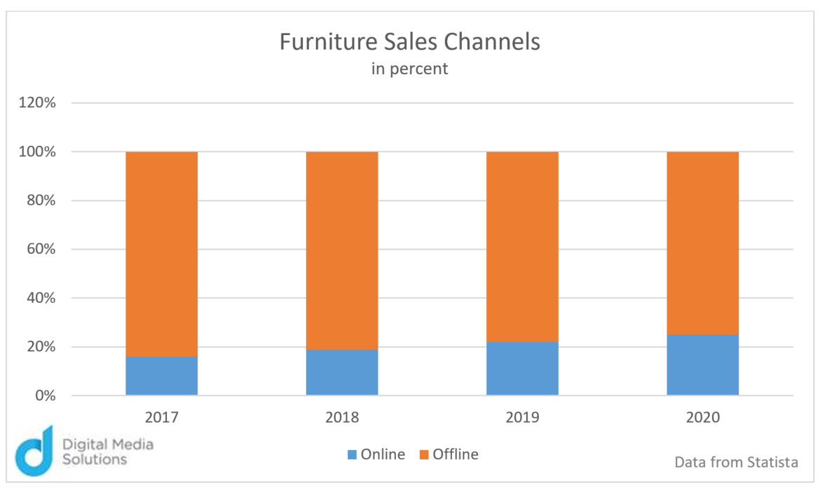 Furniture Sales Channels in Percent Digital Media Solutions Chart Mattress Wars: Mattress-in-a-Box Brands Compete with Brick and Mortar Stores