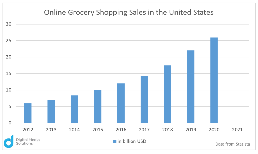 Online Grocery Shopping Sales in the United States Digital Media Solutions Chart