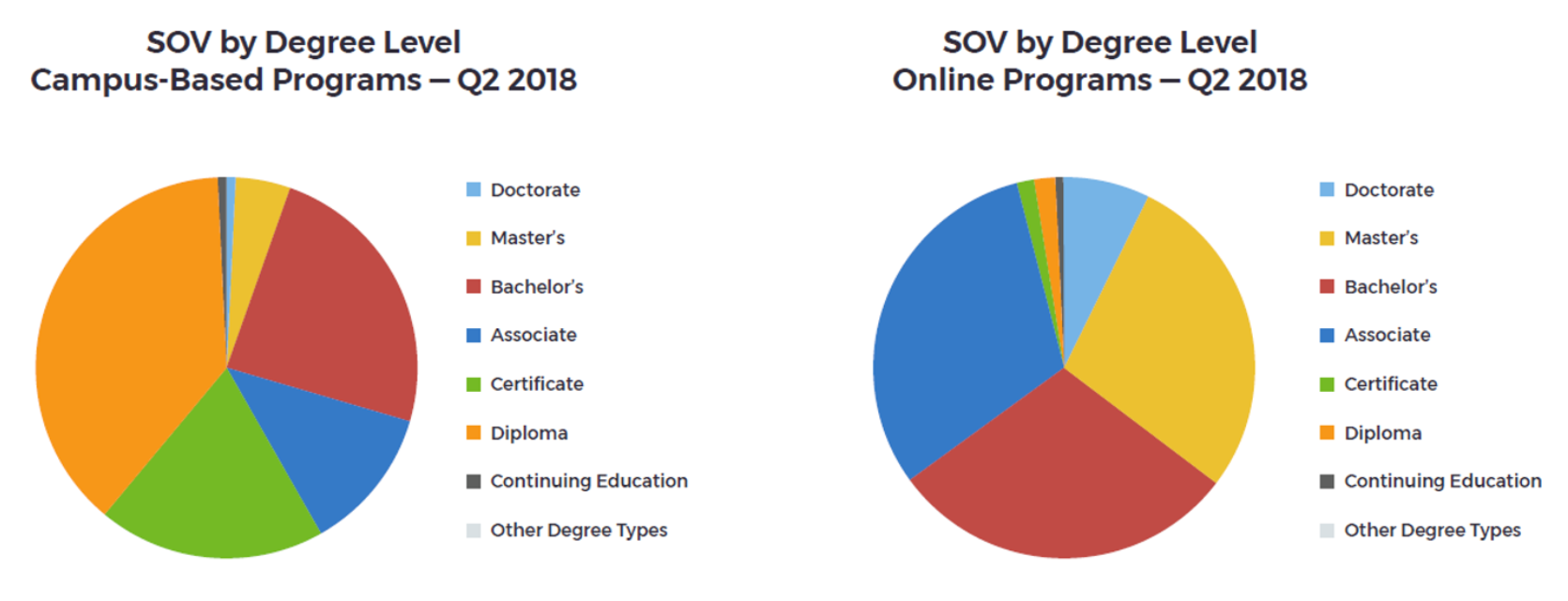 SOV by Degree Level Campus-Based Programs Q2 2018 SOV by Degree Level Online Programs Q2 2018 Chart Digital Media Solutions DMS