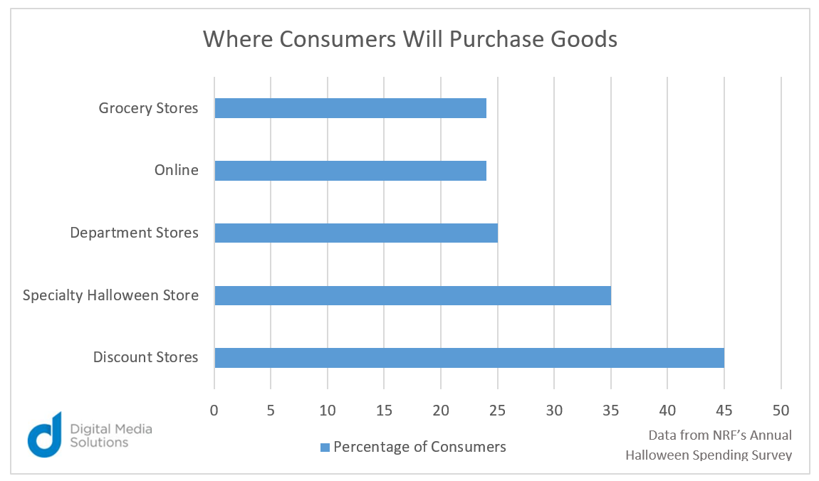 Halloween Digital Media Solutions chart NRF annual where consumers will purchase goods