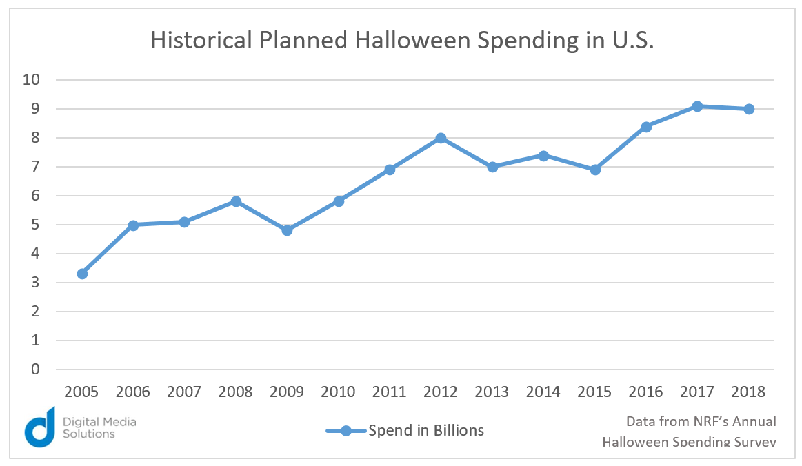 halloween spending in US Digital Media Solutions chart NRF annual