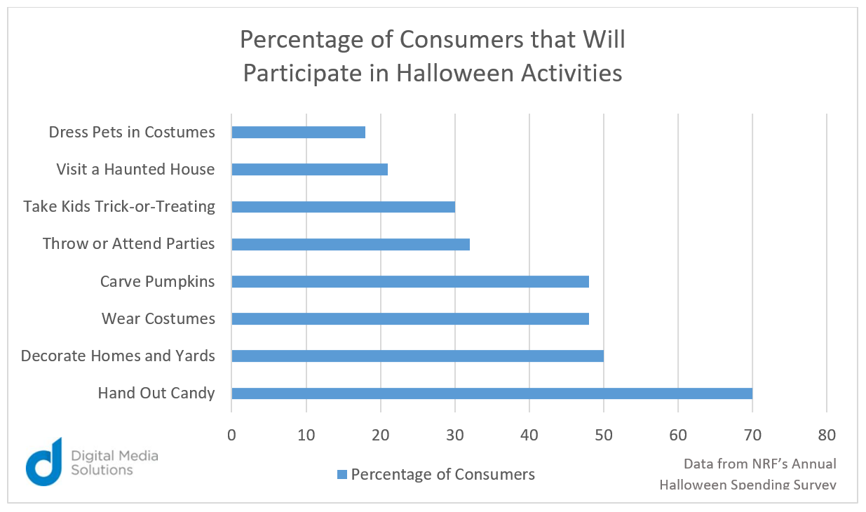 consumers participate in Halloween activities digital media solutions data from NRF annual halloween spending survey