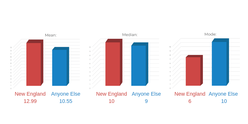 Mean Median Mode While 6 was the most common score for New England players, their overall average score was 12.99. The most common score for the rest of the league was 10.55 lead generation DMS marketing