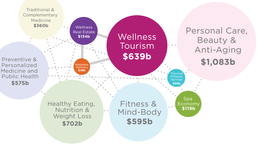 Global Wellness Institute In 2017 over a trillion dollars was spent on healthy eating, nutrition, weight loss, fitness and mind-body