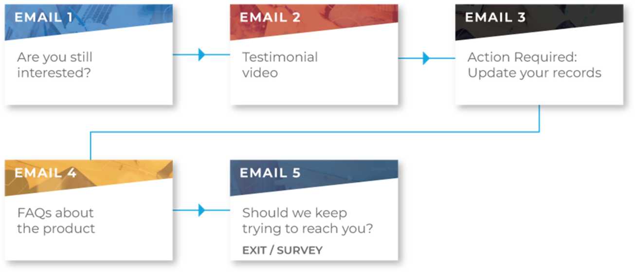 Emails Personalized to Match the Customer Journey