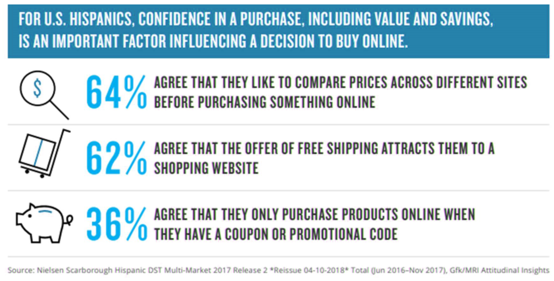 Hispanics are also more likely to use online coupons, discounts or promotions, which could contribute to their high rate of online interaction.