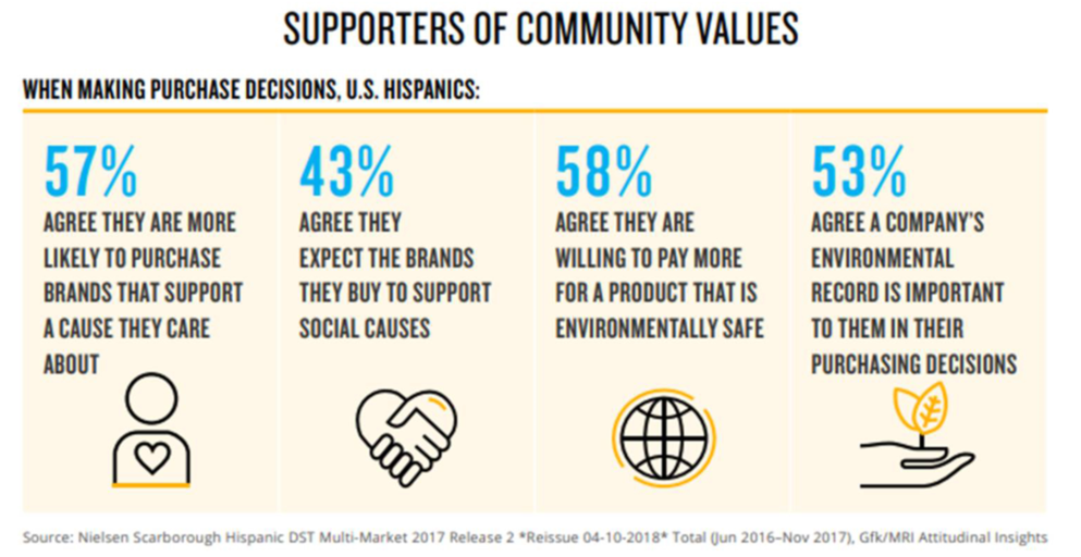 """Fifty-seven percent of U.S. Hispanics agree they are more likely to purchase brands that support a cause they care about (over-indexing non-Hispanic whites by 9%), and 43% agree they expect the brands they buy to support social causes (over-indexing by 26%),"" says the Descubrimiento Digital study."