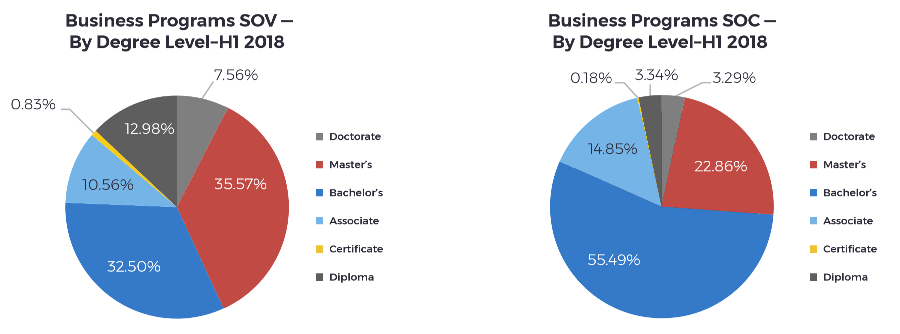 business programs sov soc by degree level h1 2018 education dms chart