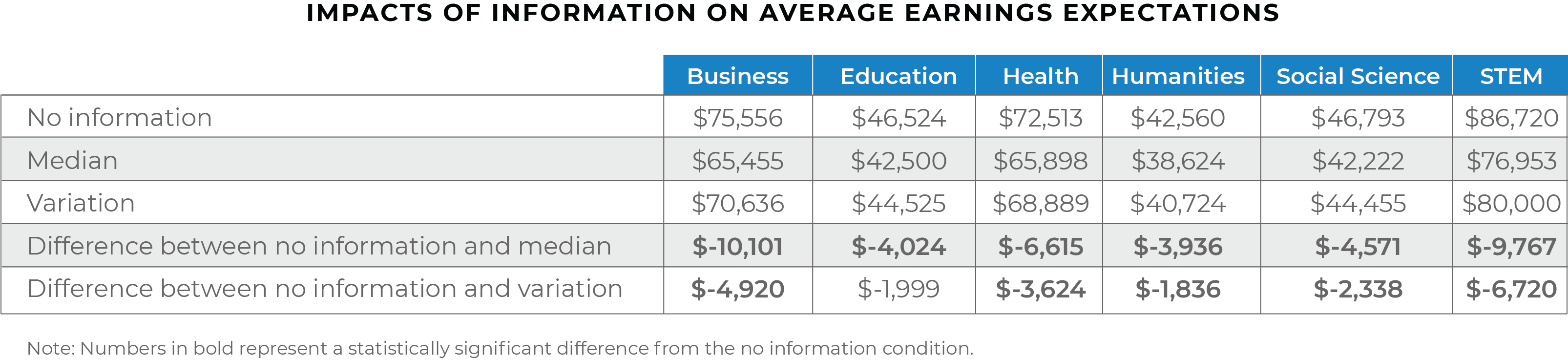students higher education digital media solutions chart average earnings expectations