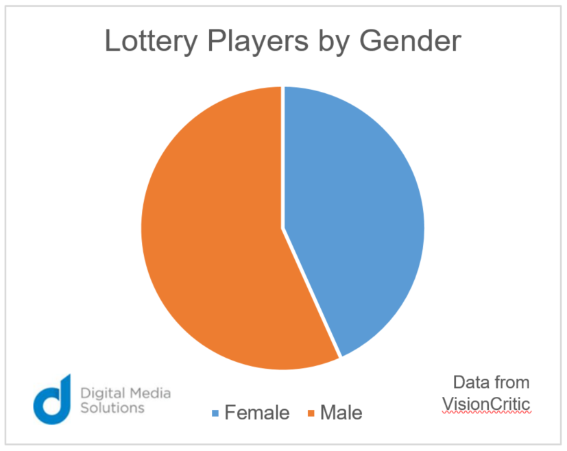 lottery players gender google trends digital media solutions chart