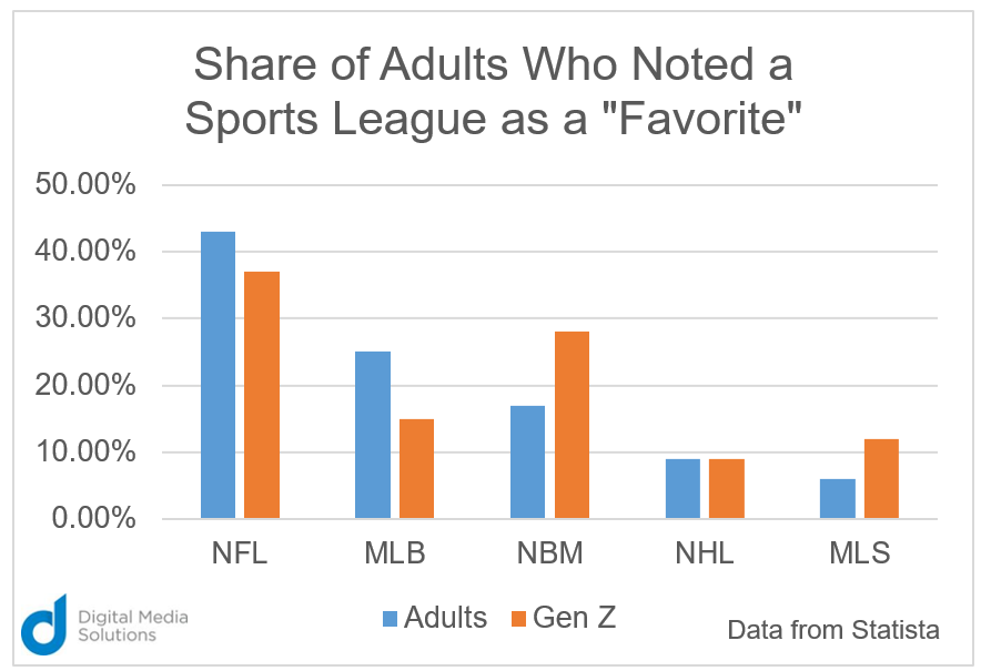 Digital Media Solutions chart eSports professional sports league
