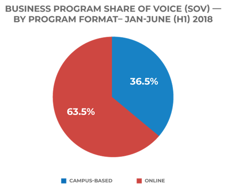 business program share of voice digital media solutions chart program format