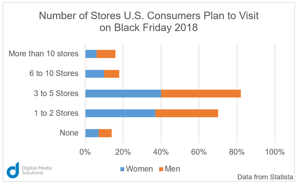 Where Do Consumers Go for Black Friday Deals? Statista chart number of stores US consumers plan to visit black friday 2018