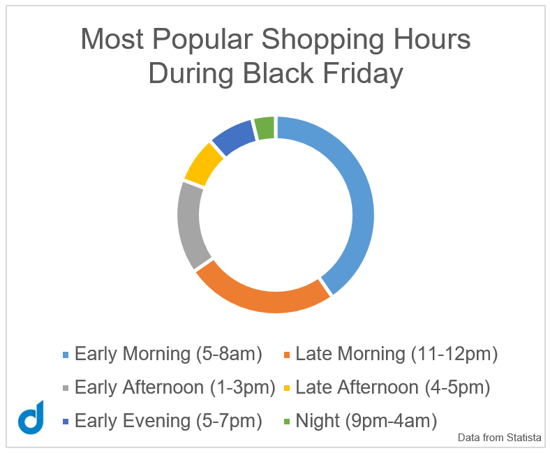 What Time Do Consumers Shop on Black Friday? popular shopping hours Statista