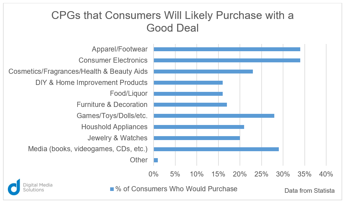 What Will Consumers Buy on Black Friday? CPGs purchase good deal statista chart