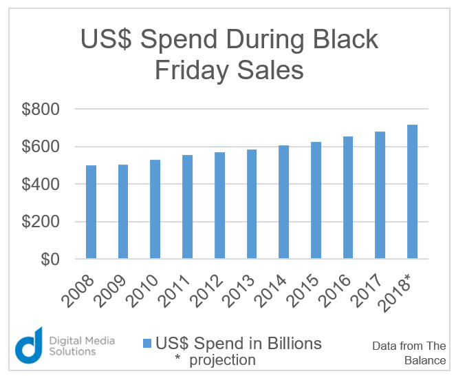 How Much Will Consumers Spend on This Year's Black Friday? data balance chart