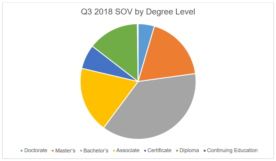 Q3 2018 SOV degree level digital media solutions chart Education