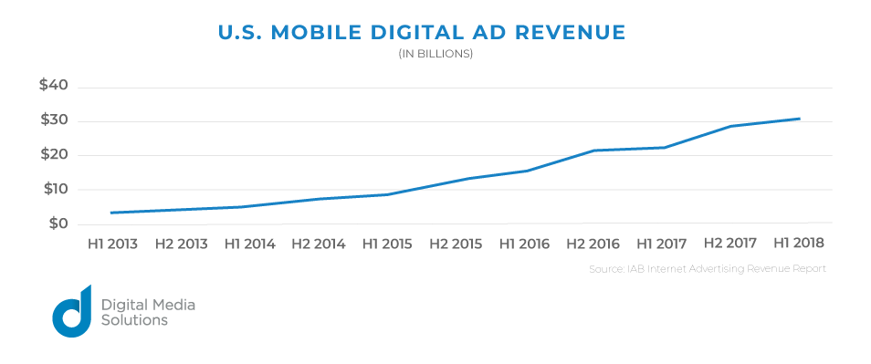 U.S. mobile digital ad revenue Mobile Ad Spend Leading Growth