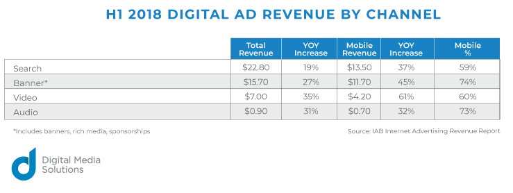 H1 2018 Digital Ad Revenue by Channel