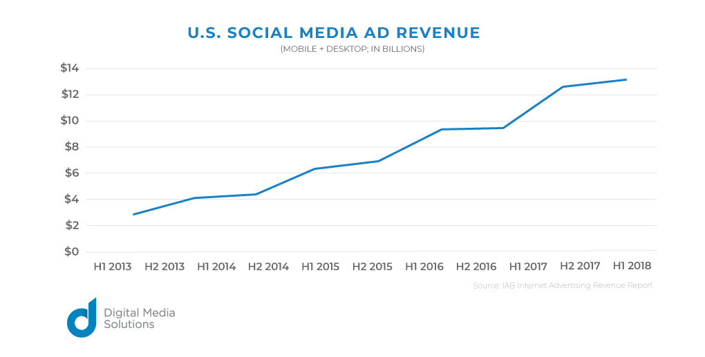 U.S. social media ad revenue