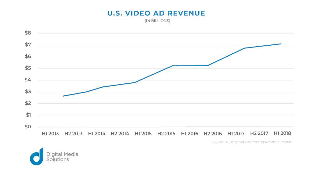 U.S. video ad revenue