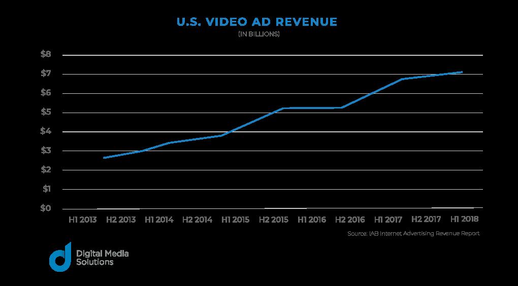 U.S. video ad revenue