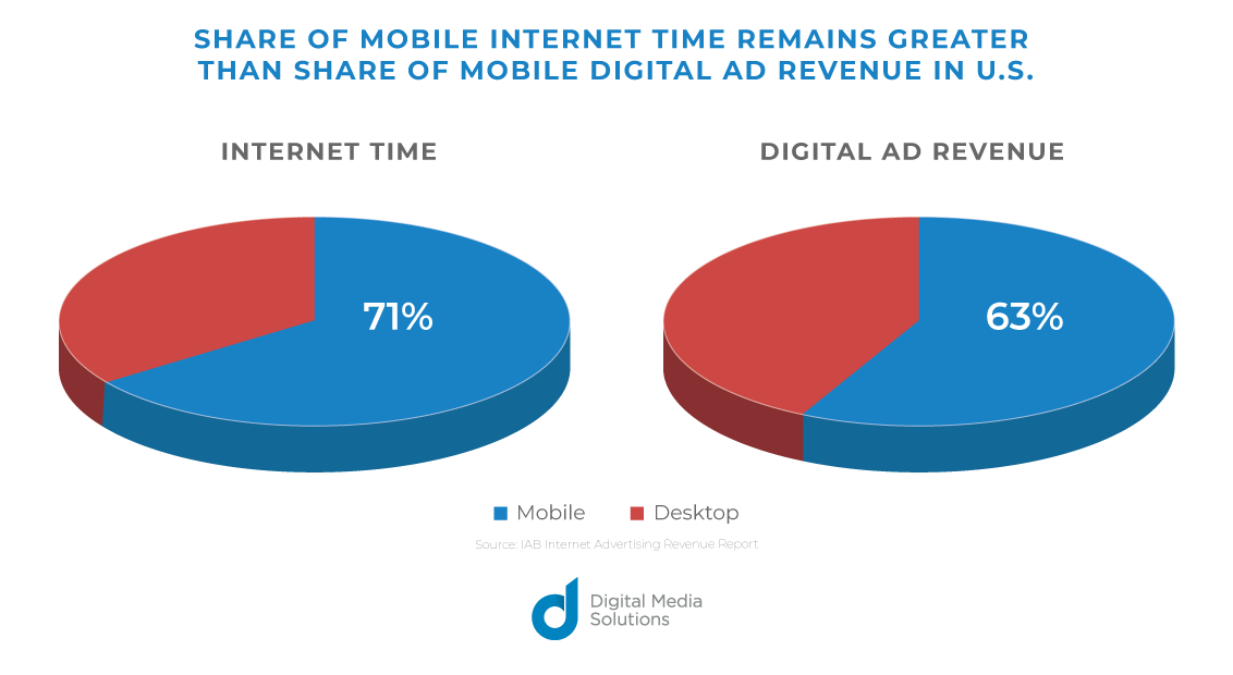 Share of Mobile Internet Time Remains Greater than Share of Mobile Digital Ad Revenue in U.S.