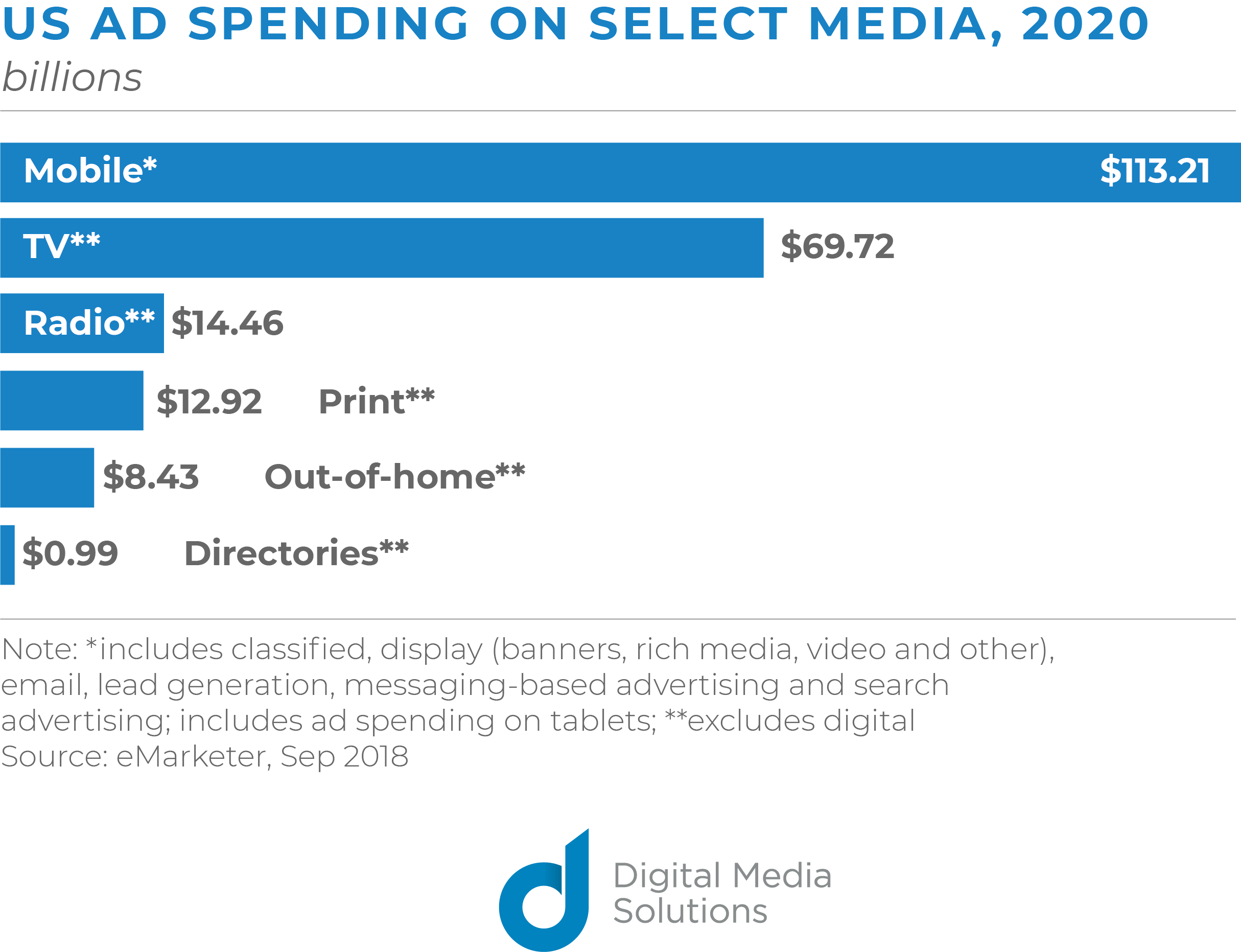 US ad spending on select media 2020 mobile ads tv radio