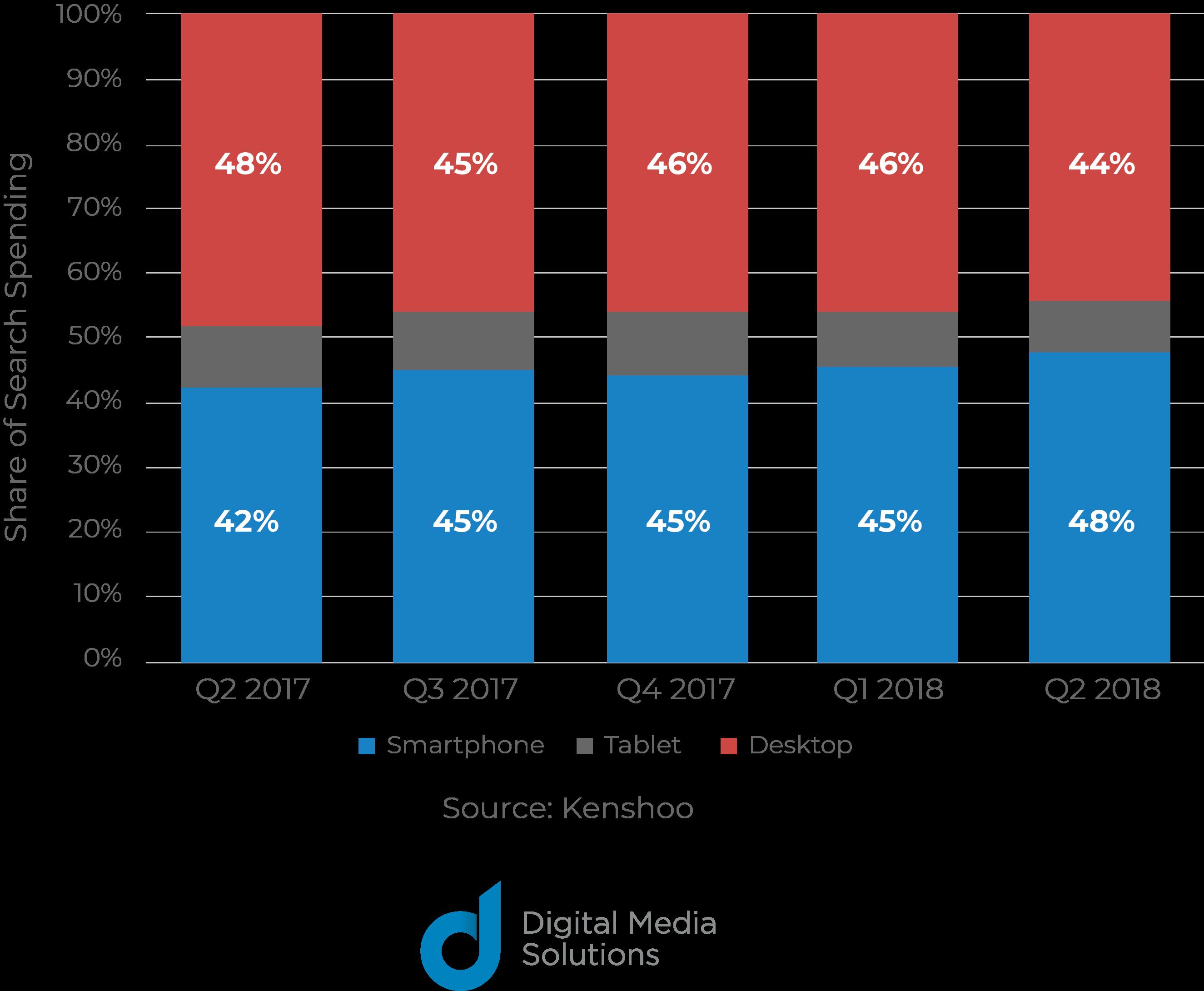 share of search spending mobile ads smartphone tablet desktop