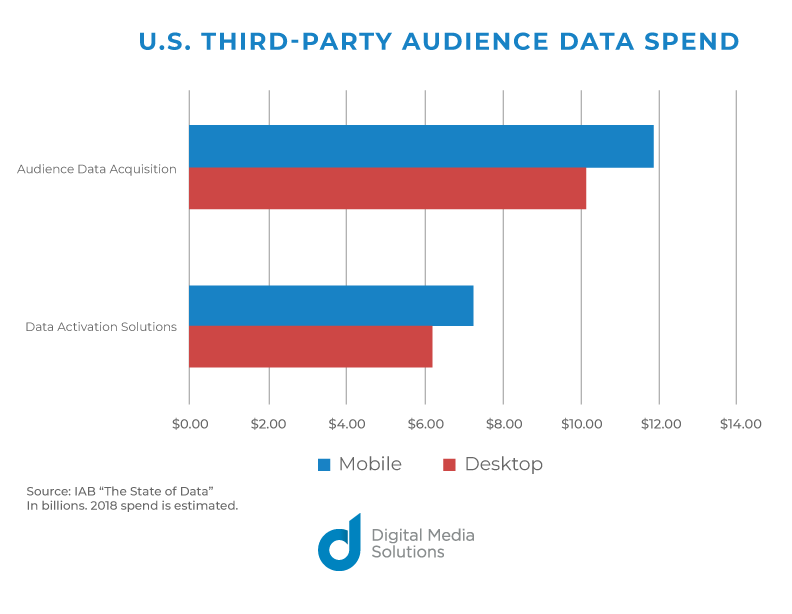 US Third-Party Audience Data Spend IAB mobile desktop