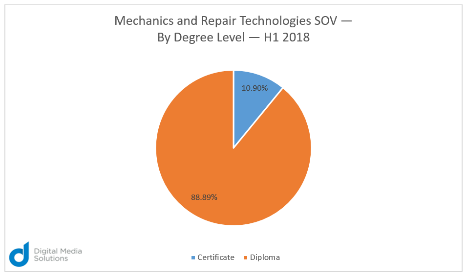 mechanics and repair technologies SOV degree level
